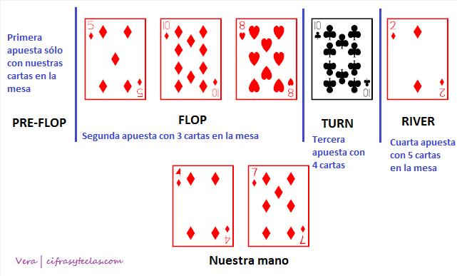 Poquer Y Probabilidades Enganosas Cifras Y Teclas